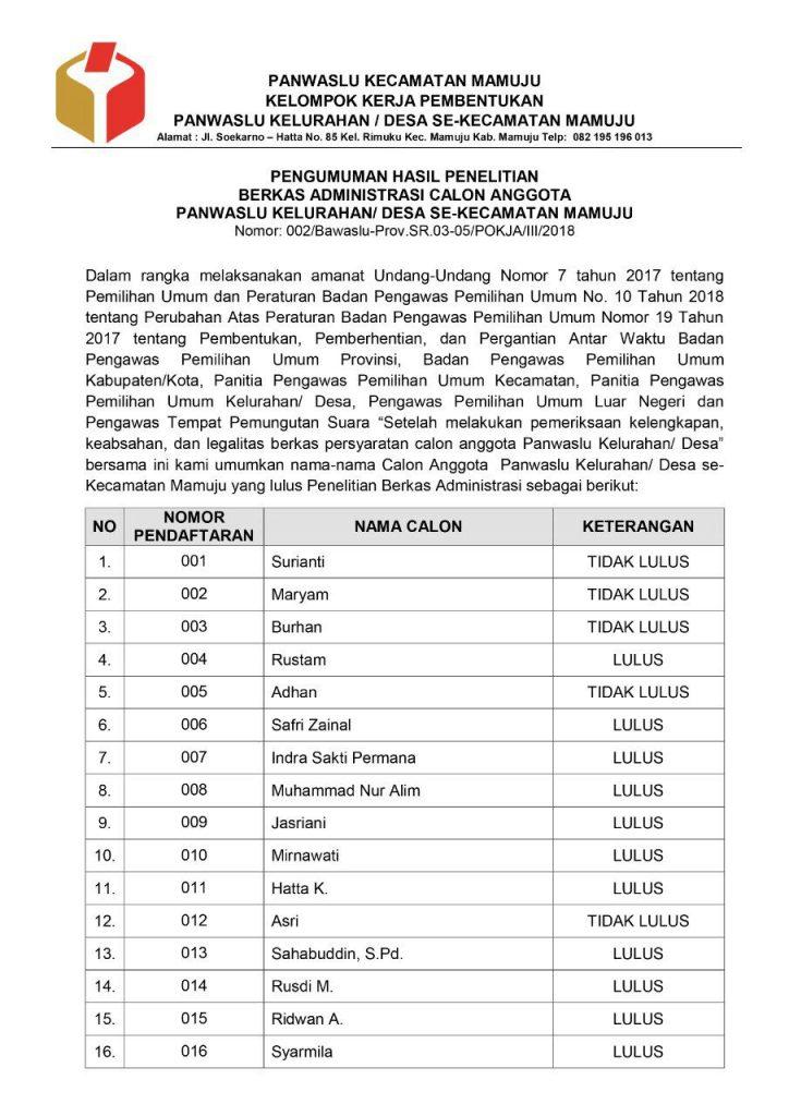 17 Calon Anggota Panwaslu Se Kecamatan Mamuju Lulus Berkas