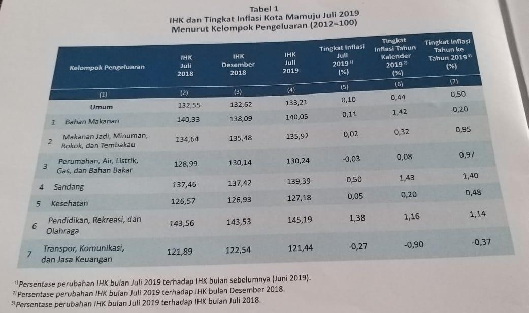 Bulan Juli Kota Mamuju Inflasi 0,10 %