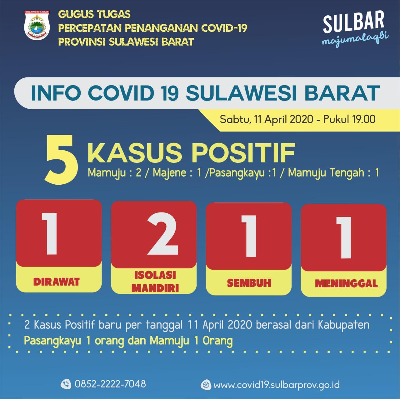 Kasus Positif Covid-19 Di Sulbar Bertambah