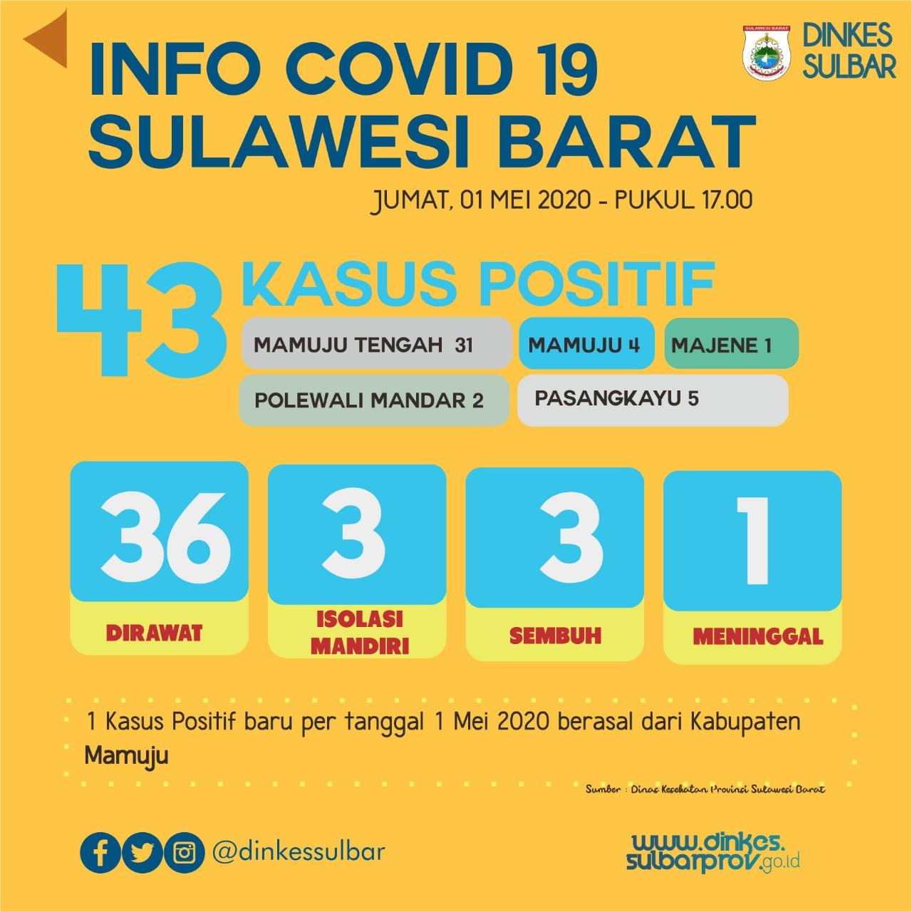 1 Bertambah,Total Kasus Covid-19 Sulbar 43 orang