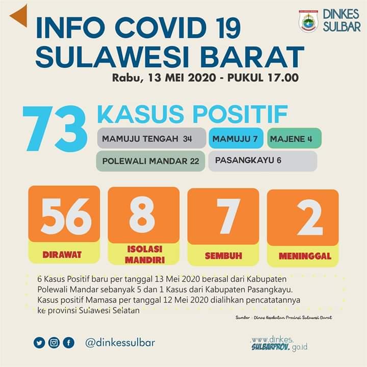 Bertambah 6 Kasus,Total Kasus Covid-19 Sulbar 73