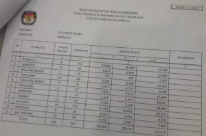 KPU Mamuju Tetapkan DPS Pilkada Mamuju 160.519 Jiwa