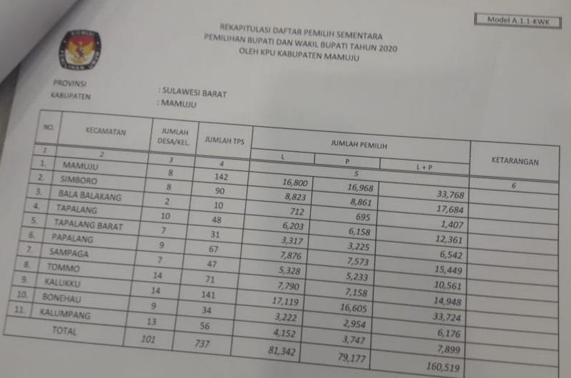 Bawaslu Sebut Data KPU Mamuju Siluman