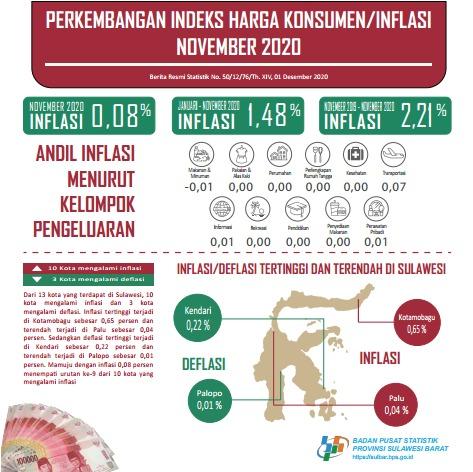 Inflasi di Mamuju Mencapai 0,8 Persen