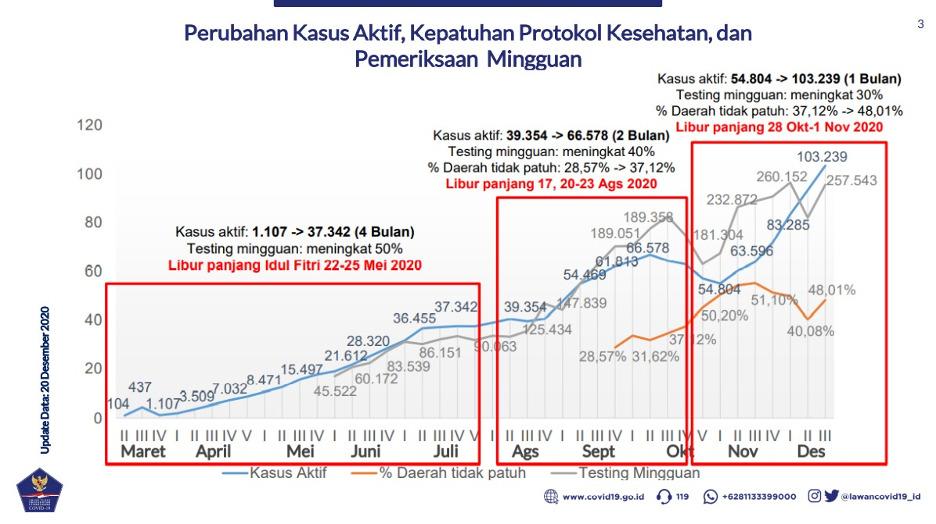Sebulan Kasus Aktif Covid-19 Naik Dobel, Patuhi Protokol Kesehatan!