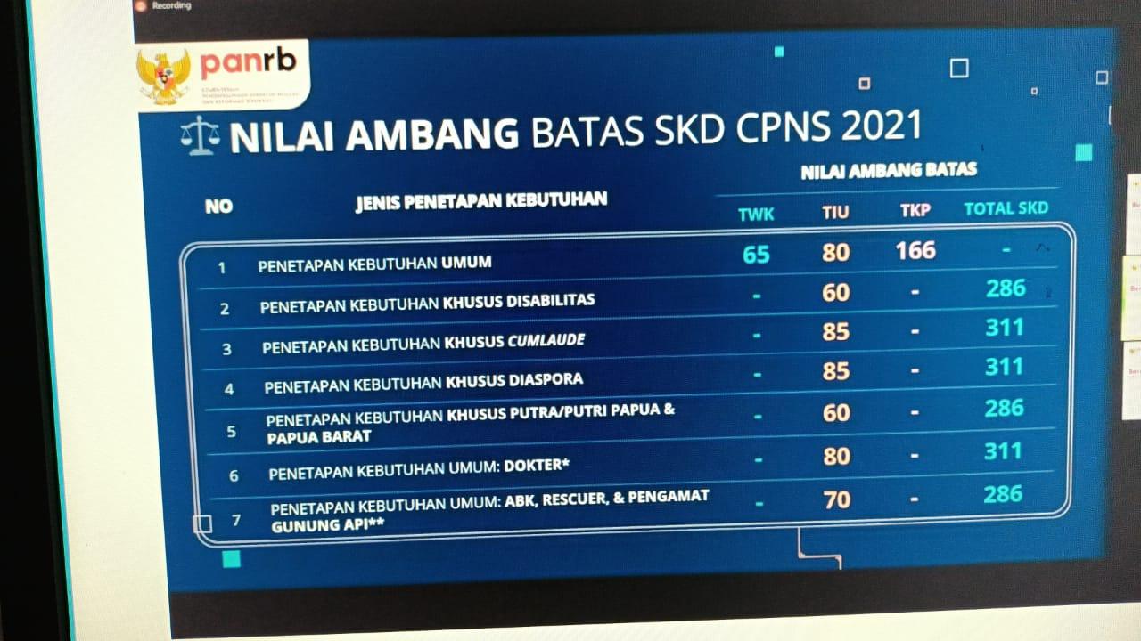 Passing Grade SKD CPNS 2021  Meningkat